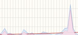 geburtstagsstatistik 2014 - zugriffe