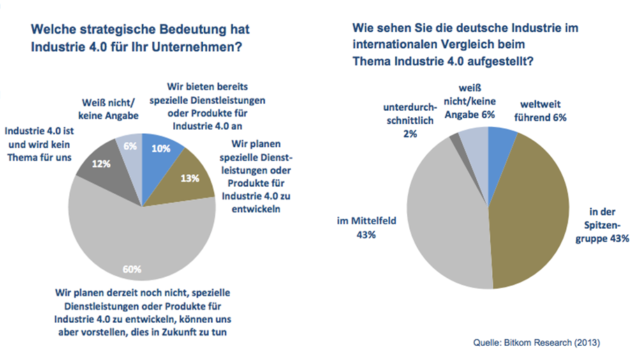 trend industrie 40