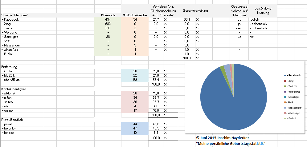 geburtstagsstatistiken 2015